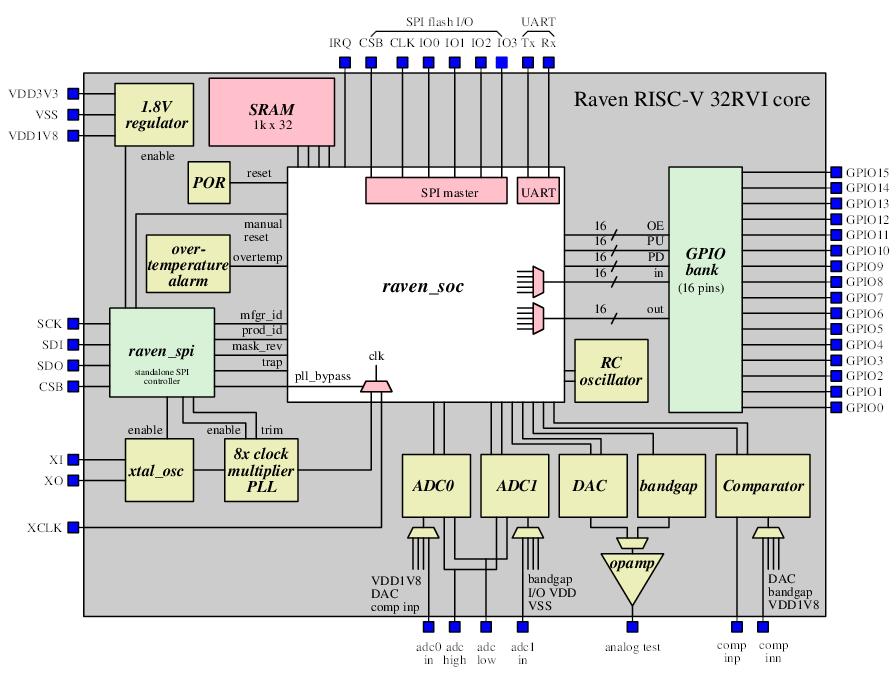 raven_block_diagram.png